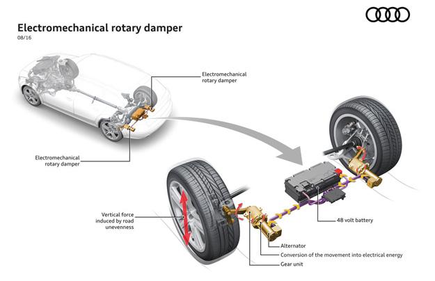 Ауди разрабатывает подвеску ссистемой рекуперации энергии