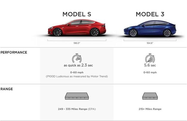 Электромобиль Tesla Model 3 получит около 100 разнообразных конфигураций