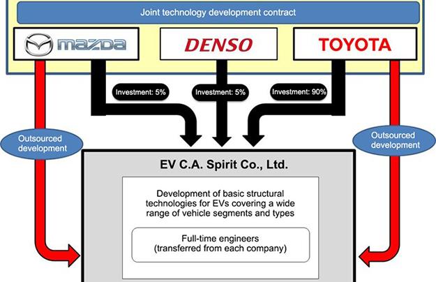 Toyota, Mazda и Denso объединились в тройственный союз